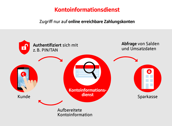 PSD2 - Kontoinformationsdienst